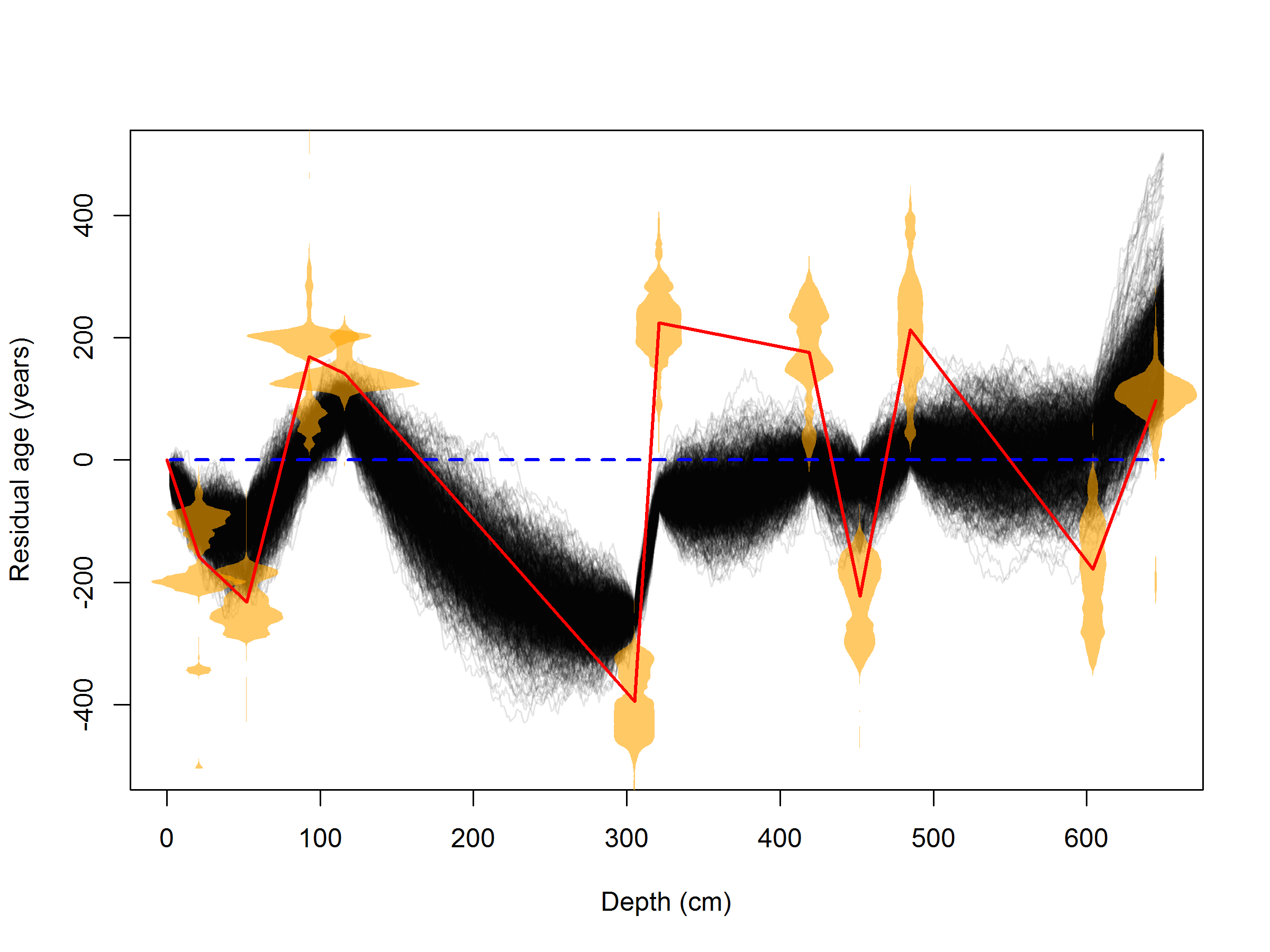 Age versus depth comparison plot